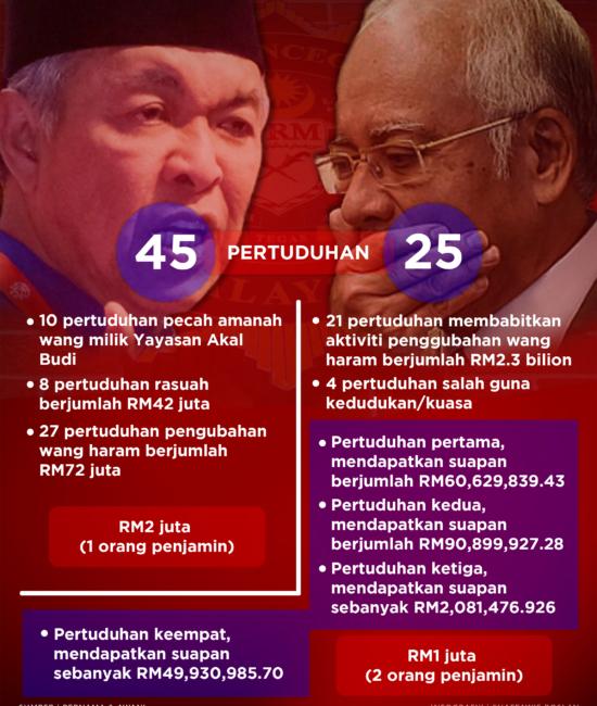 Infografik Najib & Zahid